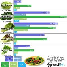 Comparison nutritional info