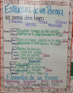 Parts of a poem - photo only Dual Language Classroom, Bilingual Classroom, Bilingual Education, Spanish Classroom, Poetry Anchor Chart, Spanish Anchor Charts, Spanish Lesson Plans, Spanish Lessons, Ap Spanish