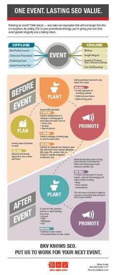 fundraising infographic : Infographic: SEO gives your Event Marketing lasting ROI Marketing Digital, Event Marketing, Marketing Plan, Internet Marketing, Marketing And Advertising, Online Marketing, Content Marketing, Marketing Dashboard, Direct Marketing