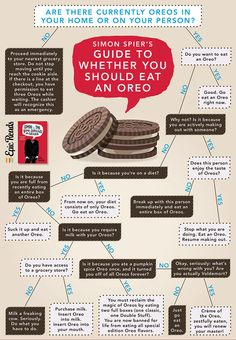 Oreo Flowchart - Epic Reads Simon vs the Homo Sapiens Agenda Amor Simon, Love Simon, Hunger Games, Simon Spier, Jacques A Dit, Agenda Book, Becky Albertalli, Nick Robinson, Ya Books