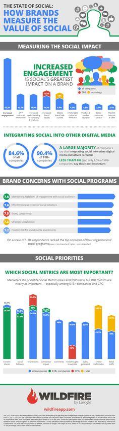 Matrizlab | Come i brand misurano il valore e l'impatto dei Social Network - Matrizlab