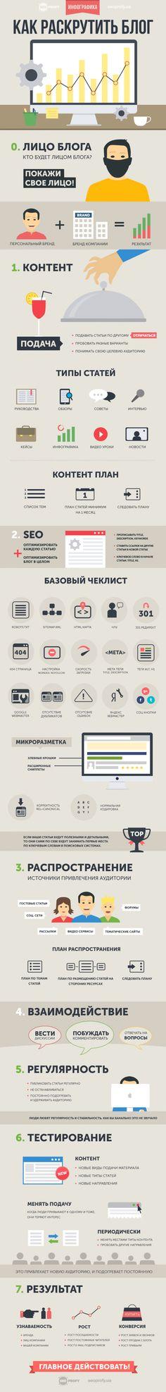 Инфографика - Как раскрутить блог - пошаговое руководство - SeoProfy