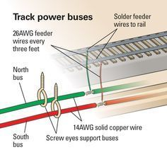 track buses for digital command control  obc31112obc · train wiring