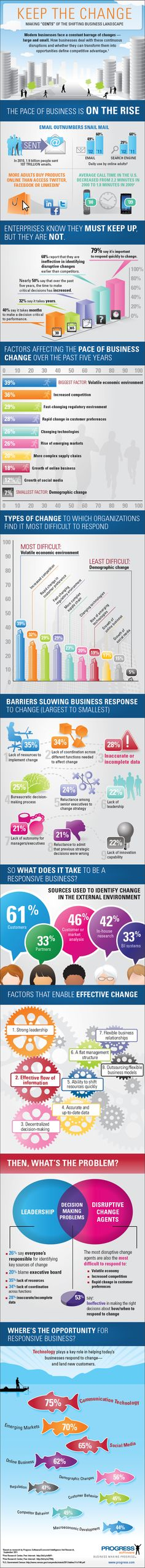 "An #infographic from @ConnectWise on how technology is changing business. We can help your business make ""cents"" of the madness."