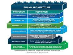 Definition of Brand Architecture Employer Branding, Business Branding, Business Marketing, Marketing And Advertising, Digital Marketing, Marketing Plan, Online Business, Entrepreneur, Design Social