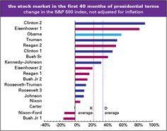 Stock market performance under presidents since 1945.  Obama up 60%, Democrat average up 36%, Republican average only up 24%