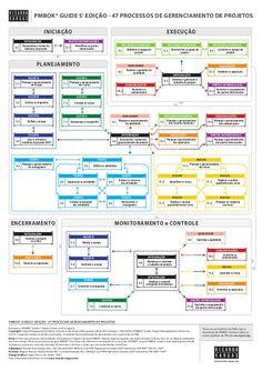 PMBOK® GUIDE 5ª EDIÇÃO - 47 PROCESSOS DE GERENCIAMENTO DE PROJETOS  INICIAÇÃO  PARTES INTERESSADAS    INTEGRAÇÃO    4.1    EXECUÇÃ...