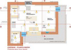 dimensionamento-dos-setores-e-areas-da-uan Home Bakery, Floor Plans, House, Decor, Mix, Winter Outfits, Blog, Commercial, Ideas