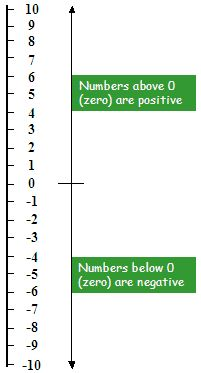 vertical number lines printable | Negative and positive numbers on a vertical number line