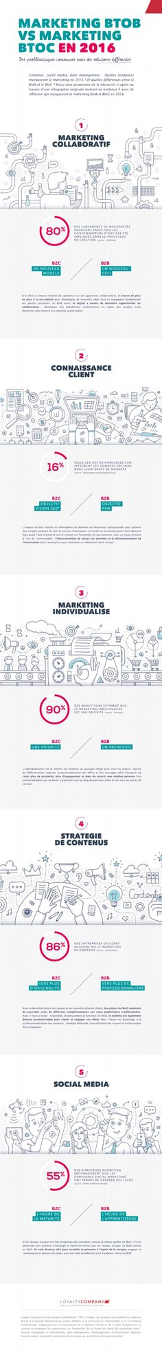 infographie-BtoB-BtoC-5-tendances-marketing-