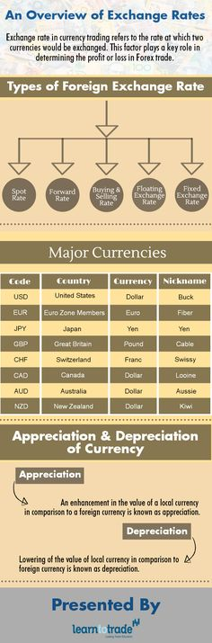 Exchange Rates Play An Important Role In Determining The Profits Or Losses Forex Trade
