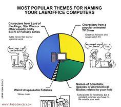 PHD Comics: Naming Themes