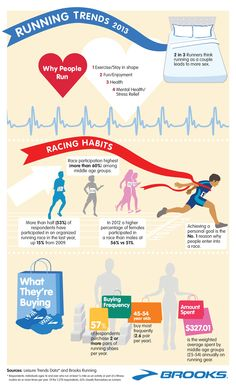 #Health #Infographics - Running Trends 2013 #Infografia