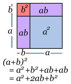 File:Binomio al cuadrado.svg Algebra Linear, Maths Algebra, Calculus, Math Fractions, Mathematics Geometry, Physics And Mathematics, Algebra Basica, Logic Math, Math Notes