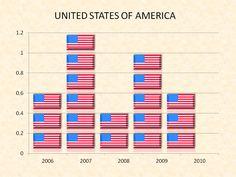 Tech Companies, Bar Chart, Company Logo, The Unit, America, Map, Logos, Location Map, Logo