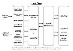 obsessive compulsive disorder flow chart theirrationalmind.com #mentalhealth #personaldevelopment #OCD