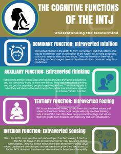 INTJ Cognitive function order                                                                                                                                                      More
