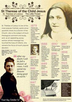 St Therese of Lisieux, patroness of missionaries and against tuberculosis, pray for us!  https://catholicsaintsonline.wordpress.com/2014/05/10/2/  #Catholic #saintoftheday #prayforus #pray #StTherese #DoctoroftheChurch #Carmelite