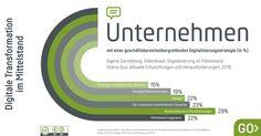 Digitale Transformation? Innovation? Veränderung? Das betrifft unser Unternehmen doch nicht…   Oliver T. Hellriegel   Pulse   LinkedIn Innovation, Chart, Business
