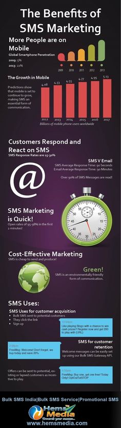 The advantages of sms marketing : bulk sms india