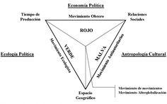 Ejemplo un Mapa Conceptual Multidimensional