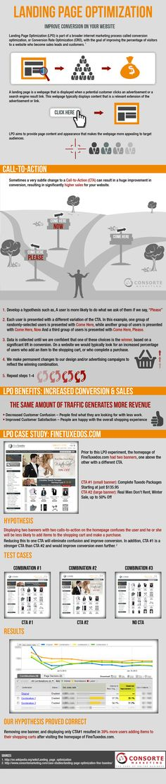 An infographic on the optimization of landing pages.