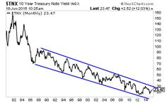 The Fed is Now Officially in VERY Serious Trouble | Zero Hedge