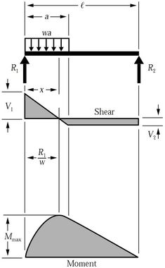 fixed beam bending moment calculator is a free online calculator rh pinterest com continuous beam bending moment diagram calculator online Cantilever Beam Moment Diagram