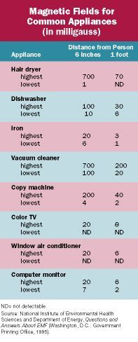 Electromagnetic Field, Ranges, Fields, Strength, Homes, Education, Room, Bedroom, Houses