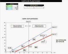 Carta de Plasticidad para clasificación de Suelos finos http://ht.ly/Ar2OI | #Isoluciones #PlanillasExcel #Suelos