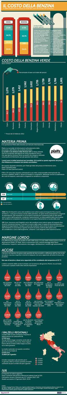 Carburanti in Italia: Costi ed Imposte su un litro di Benzina/Diesel...