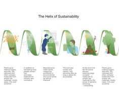 The Helix of Sustainability // #BrooklynBowl > #BowlingGreen > #GreenLiving > #EcoFriendly > #Sustainability > #GreenProducts