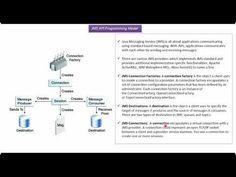 Spring Tutorial 35 - Spring JMS tutorial | Java Message Service (JMS) tutorial - YouTube