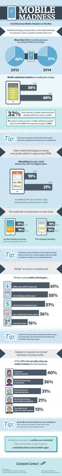 Mobile Madness - SMBs and mobile infographic from Constant Contact #mobile #smb #marketing