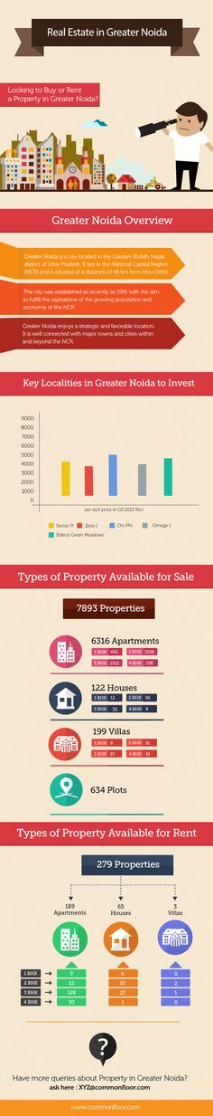 Greater Noida is well connected with major towns and cities within and beyond the NCR. Property seekers in Greater Noida can find 7271 properties for sale.Out of which 6316 apartments, 122 houses, 199 villas and 634 are plots. Peoples who are looking for rent in Greater Noida can find 257 properties. In those 189 apartments, 65 houses and 3 are villas. For more information about Real estate trend in Greater Noida visit; http://www.commonfloor.com/properties-for-sale-in-noida/cfct-noida