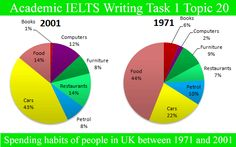 Sample Essay for Academic IELTS Writing Task 1 Topic 20 – Graph