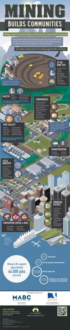 """""""Mining Builds Communities"""" infographic from MABC, MSABC and Visual Capitalist Article Sites, Mining Equipment, Community Building, Reading Material, Natural Resources, Civil Engineering, Earth Science, Data Visualization, Marketing"""
