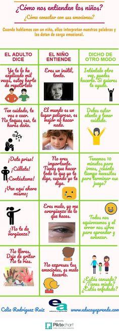 """Hola: Compartimos una interesante infografía sobre """"Cómo Interpretan Emocionalmente los Niños nuestras Palabras"""" Un gran saludo.  Visto en: educayaprende.com  También deberí…"""