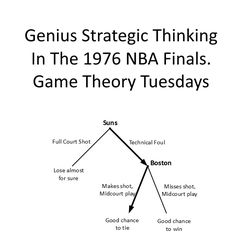 I originally published this post in With the 2017 NBA Finals underway, I am re-posting it with slight edits and updates It's double overtime in the NBA finals. There's one second … 2017 Nba Finals, Nba Finals Game, Science Games, Game Theory