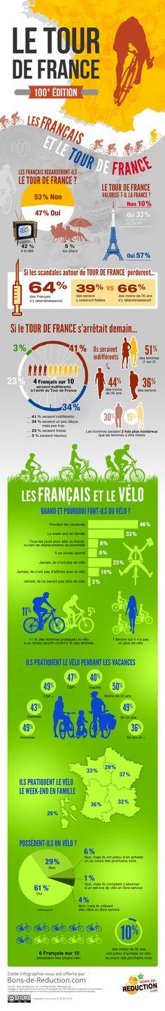 Infographie Tour de France : 100ème édition de la Grande Boucle ! Bons-de-Reduction.com