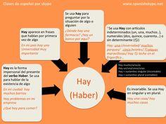 """¿Sabes cómo se usa """"hay"""" en español?  Hay + un/muchos/ tres/ bastantes/ sustantivo….  Expresar existencia: Hay (there is/are)"""