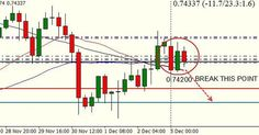 #AUDUSD If it break 0.74200 it starts to down from 4h chart