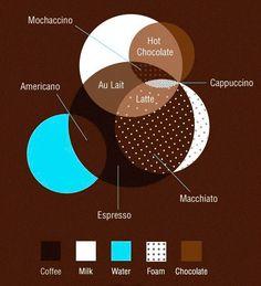 Café, coffee, kaffee, Caffe, kaffe, …
