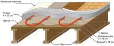 Как правильно сделать теплые полы в деревянном доме своими руками https://dom-s-ymom.org/stroitelstvo/konstruktivnye-resheniya/pol/teplyj/kak-pravilno-sdelat-v-derevyannom-dome.html Многие люди делают выбор в сторону экологичных материалов и строят деревянные дома. Такое решение позволяет создавать уютное жилье с отличным микроклиматом и естественным воздухообменом. Но часто возникает вопрос о том, можно ли делать в деревянном доме теплый пол и если да, то, как его реализовать своими руками?…