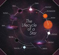 Ciclo de vida de uma Estrela. E isso está acontecendo lá fora o tempo todo.