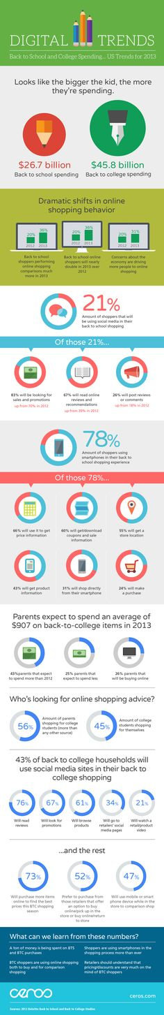 Digital trends back to school #infographic