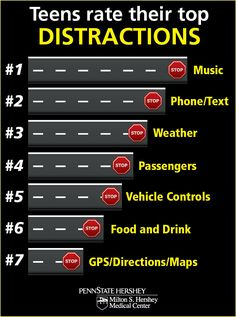 Top 7 driving distractions, as rated by teens Driving Teen, Driving Safety, Driving School, Road Safety Poster, Safety Posters, Drivers Permit, Bad Drivers, Learning To Drive Tips, Dont Text And Drive