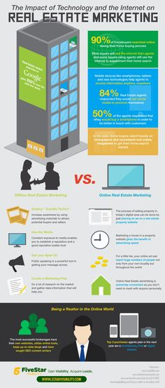 This is an infographic about the effects of today's technology as well as the internet on real estate marketing. Nowadays, the internet plays a big role on the lives of the American majority on their everyday living which in turn dramatically changes on how they live, shop, work and play.