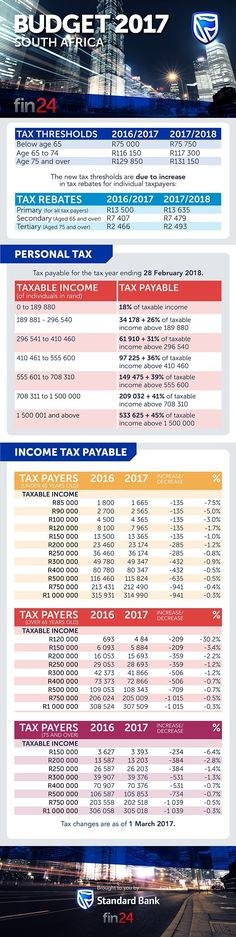 This infographic sheds light on the impact of income tax, announced by Finance Minister Pravin Gordhan.