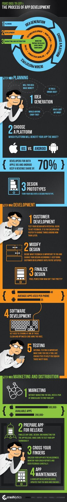 Here's an infographic to showcase the amazing process that app developers go through. It goes from their initial idea to getting the app directly into